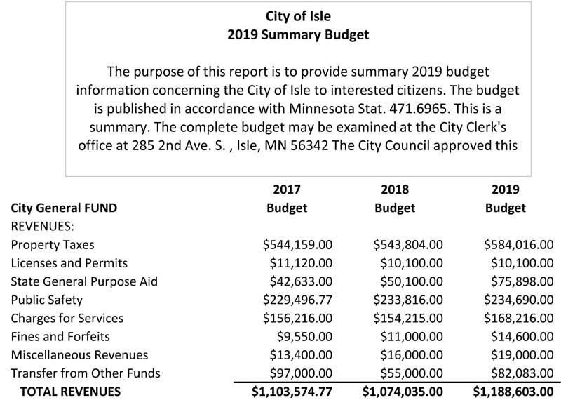 2019 Budget Summary